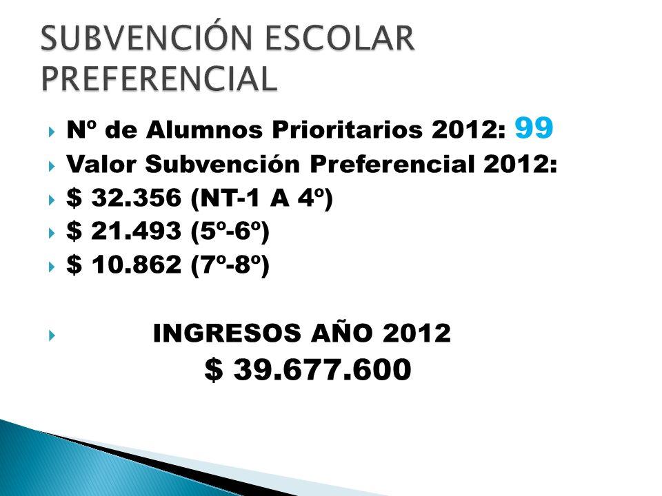 Nº de Alumnos Prioritarios 2012: 99 Valor Subvención Preferencial 2012: $ 32.356 (NT-1 A 4º) $ 21.493 (5º-6º) $ 10.862 (7º-8º) INGRESOS AÑO 2012 $ 39.