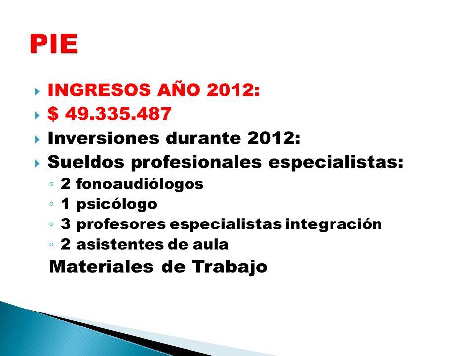 INGRESOS AÑO 2012: $ 49.335.487 Inversiones durante 2012: Sueldos profesionales especialistas: 2 fonoaudiólogos 1 psicólogo 3 profesores especialistas