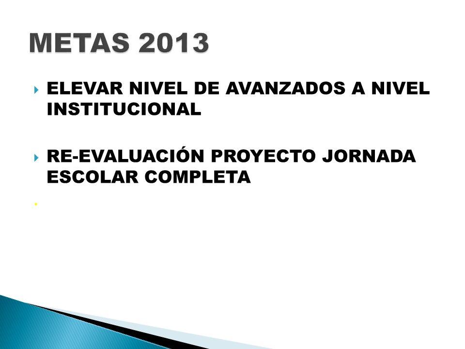 ELEVAR NIVEL DE AVANZADOS A NIVEL INSTITUCIONAL RE-EVALUACIÓN PROYECTO JORNADA ESCOLAR COMPLETA.