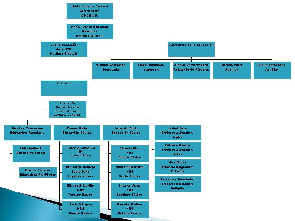 Inversiones durante el 2012: material educativo contratación personal para talleres y reforzamientos educativos horas de extensión para profesoras insumos computacionales y librería Compra medallas y premios alumnos Renovación estantes y percheros de salas.