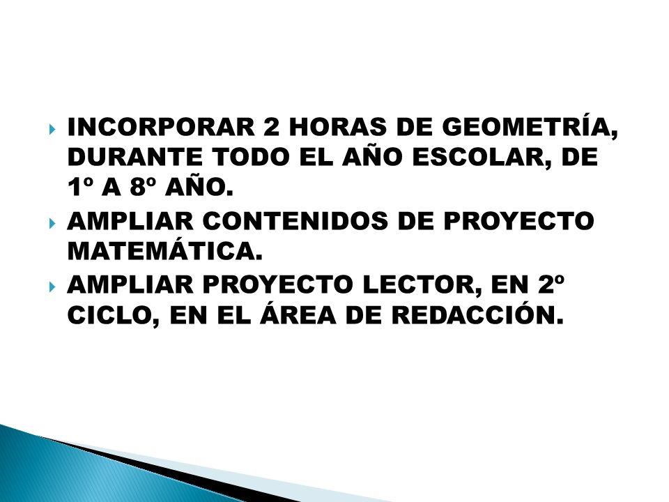 INCORPORAR 2 HORAS DE GEOMETRÍA, DURANTE TODO EL AÑO ESCOLAR, DE 1º A 8º AÑO. AMPLIAR CONTENIDOS DE PROYECTO MATEMÁTICA. AMPLIAR PROYECTO LECTOR, EN 2