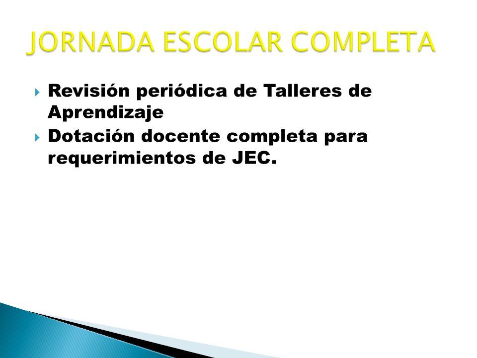Revisión periódica de Talleres de Aprendizaje Dotación docente completa para requerimientos de JEC.