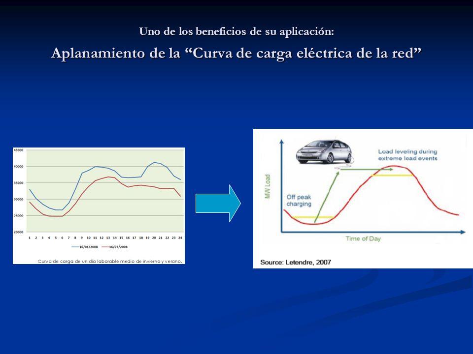 Uno de los beneficios de su aplicación: Aplanamiento de la Curva de carga eléctrica de la red