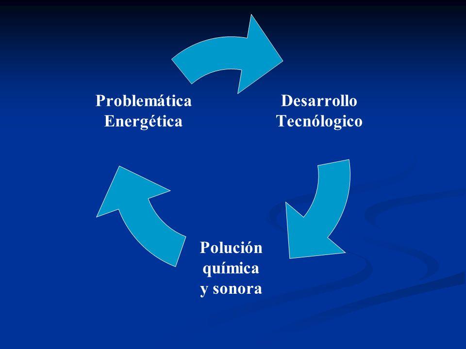 Desarrollo Tecnólogico Polución química y sonora Problemática Energética