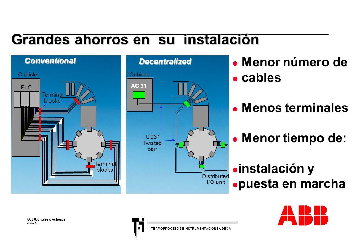 ACS 600 sales overheads slide 15 TERMOPROCESOS E INSTRUMENTACION SA DE CV Grandes ahorros en su instalación Conventional Cubicle PLC Terminal blocks A