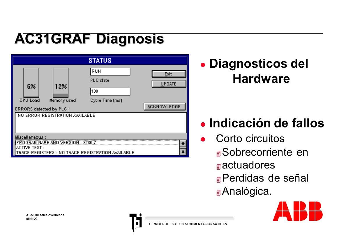 ACS 600 sales overheads slide 23 TERMOPROCESOS E INSTRUMENTACION SA DE CV AC31GRAF Diagnosis AC31GRAF Diagnosis l Diagnosticos del Hardware l Indicaci