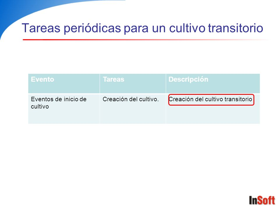 Tareas periódicas para un cultivo transitorio EventoTareasDescripción Eventos de inicio de cultivo Creación del cultivo.Creación del cultivo transitor