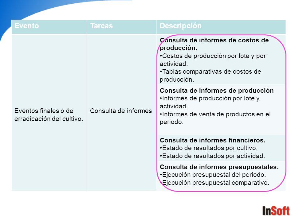 EventoTareasDescripción Eventos finales o de erradicación del cultivo. Consulta de informes Consulta de informes de costos de producción. Costos de pr