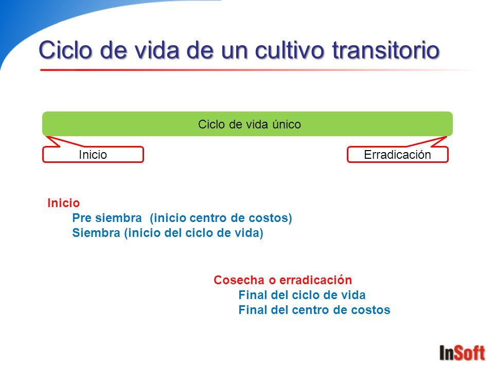 Ciclo de vida de un cultivo transitorio Inicio Erradicación Ciclo de vida único Inicio Pre siembra (inicio centro de costos) Siembra (inicio del ciclo