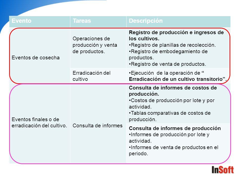 EventoTareasDescripción Eventos de cosecha Operaciones de producción y venta de productos. Registro de producción e ingresos de los cultivos. Registro