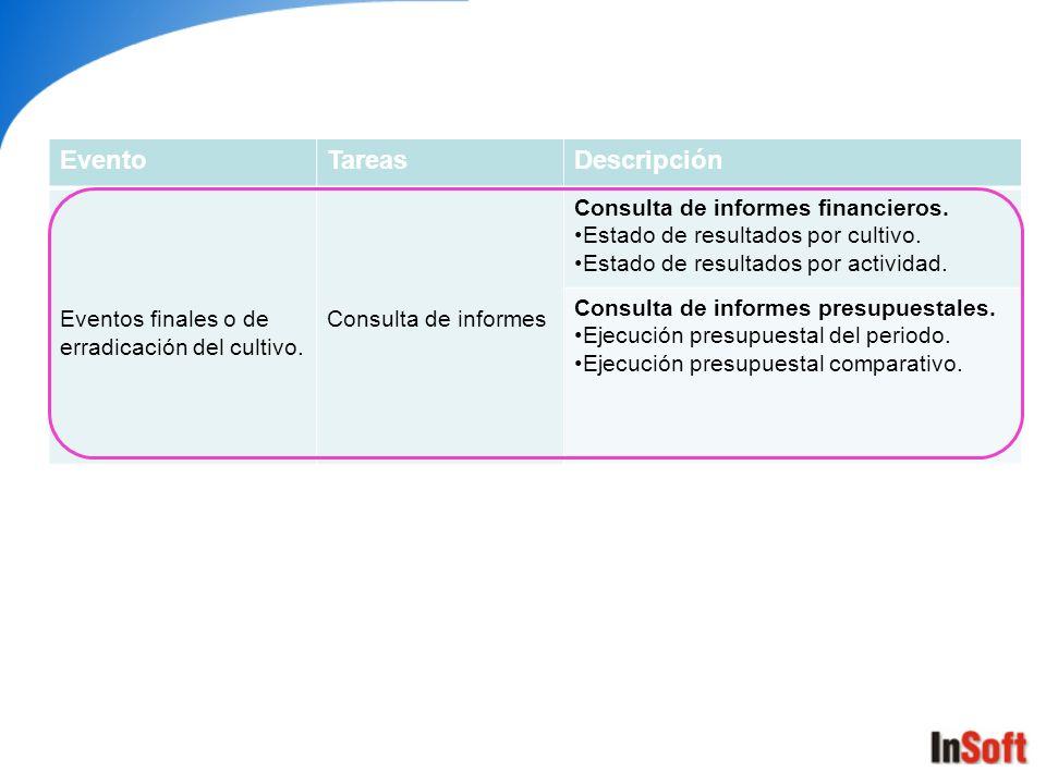 EventoTareasDescripción Eventos finales o de erradicación del cultivo. Consulta de informes Consulta de informes financieros. Estado de resultados por