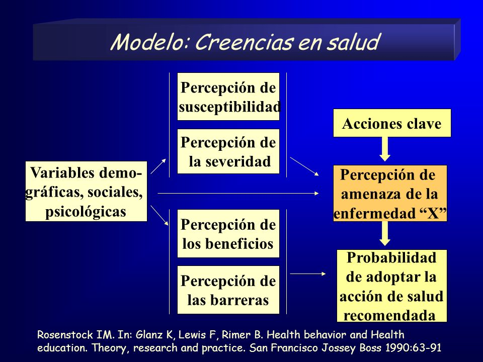 Modelo: Creencias en salud Rosenstock IM. In: Glanz K, Lewis F, Rimer B. Health behavior and Health education. Theory, research and practice. San Fran
