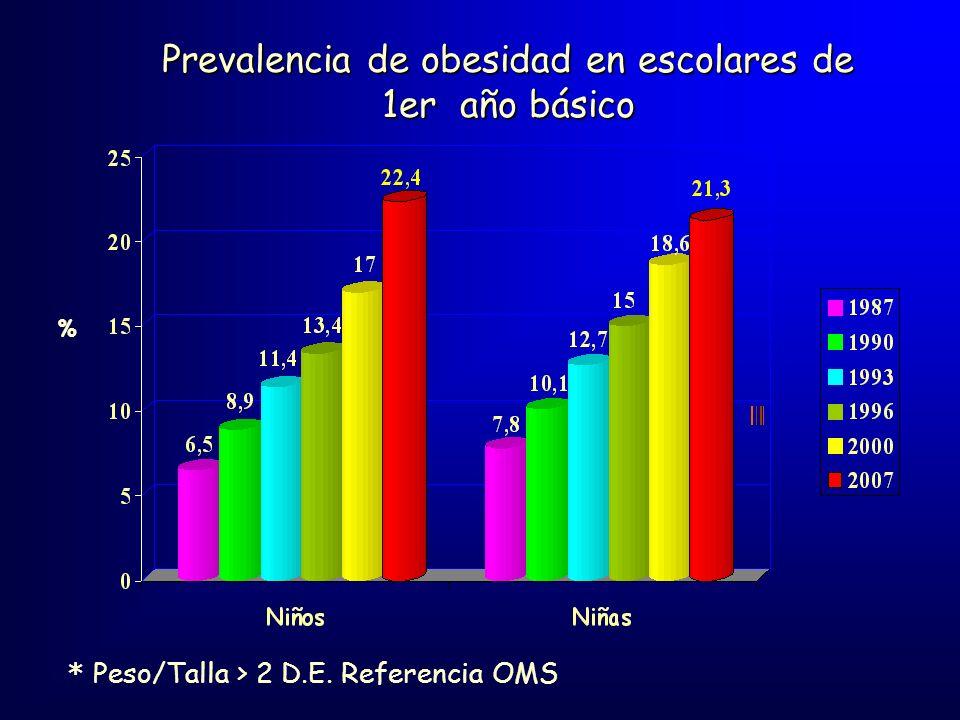 * Peso/Talla > 2 D.E. Referencia OMS Prevalencia de obesidad en escolares de 1er año básico %