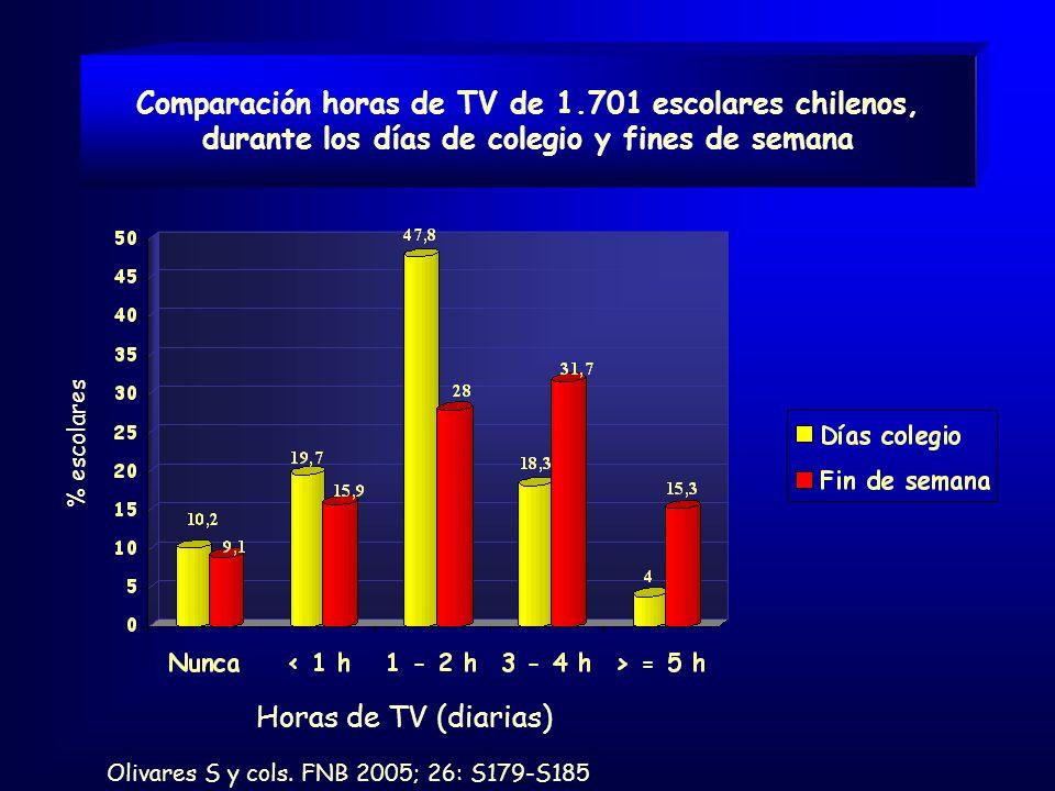 Comparación horas de TV de 1.701 escolares chilenos, durante los días de colegio y fines de semana Olivares S y cols.