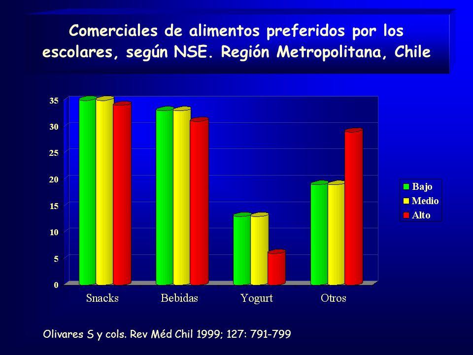 Comerciales de alimentos preferidos por los escolares, según NSE.