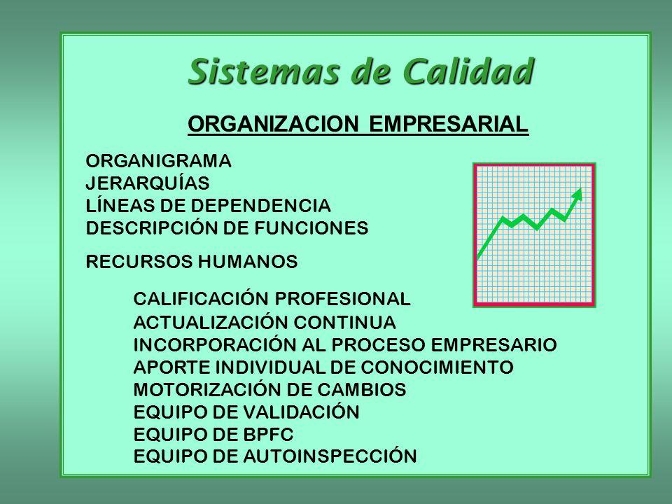 Sistemas de Calidad ORGANIZACION EMPRESARIAL ORGANIGRAMA JERARQUÍAS LÍNEAS DE DEPENDENCIA DESCRIPCIÓN DE FUNCIONES RECURSOS HUMANOS CALIFICACIÓN PROFE