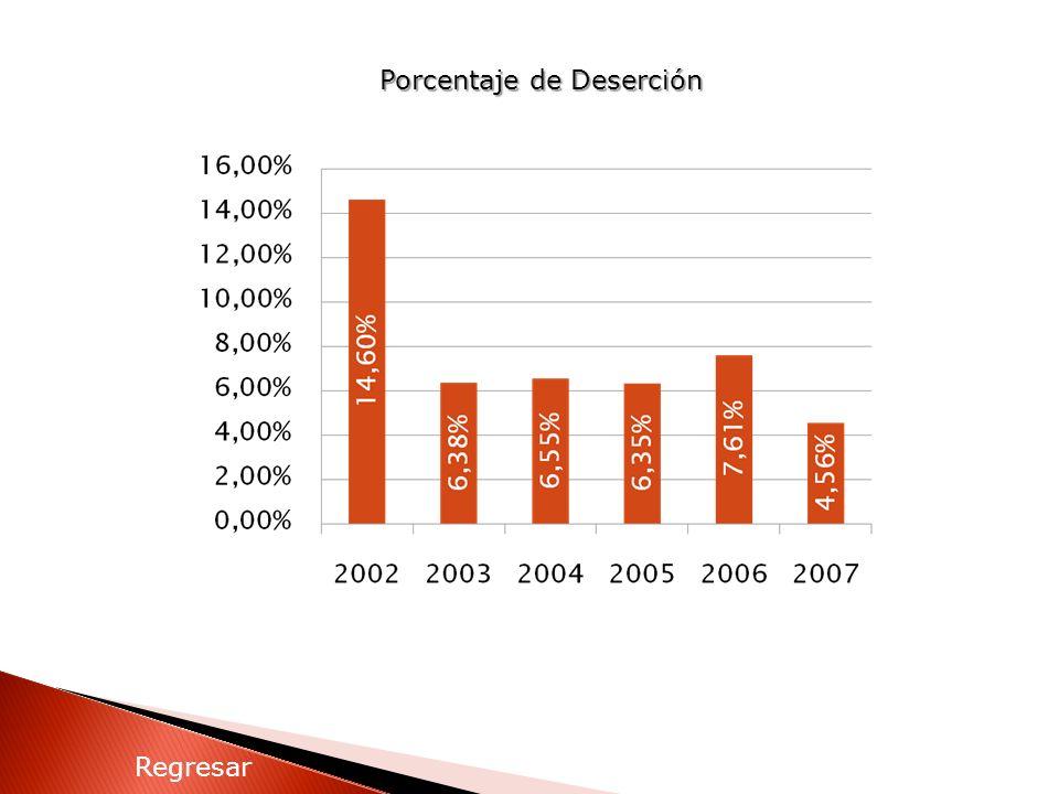 Porcentaje de Deserción Regresar