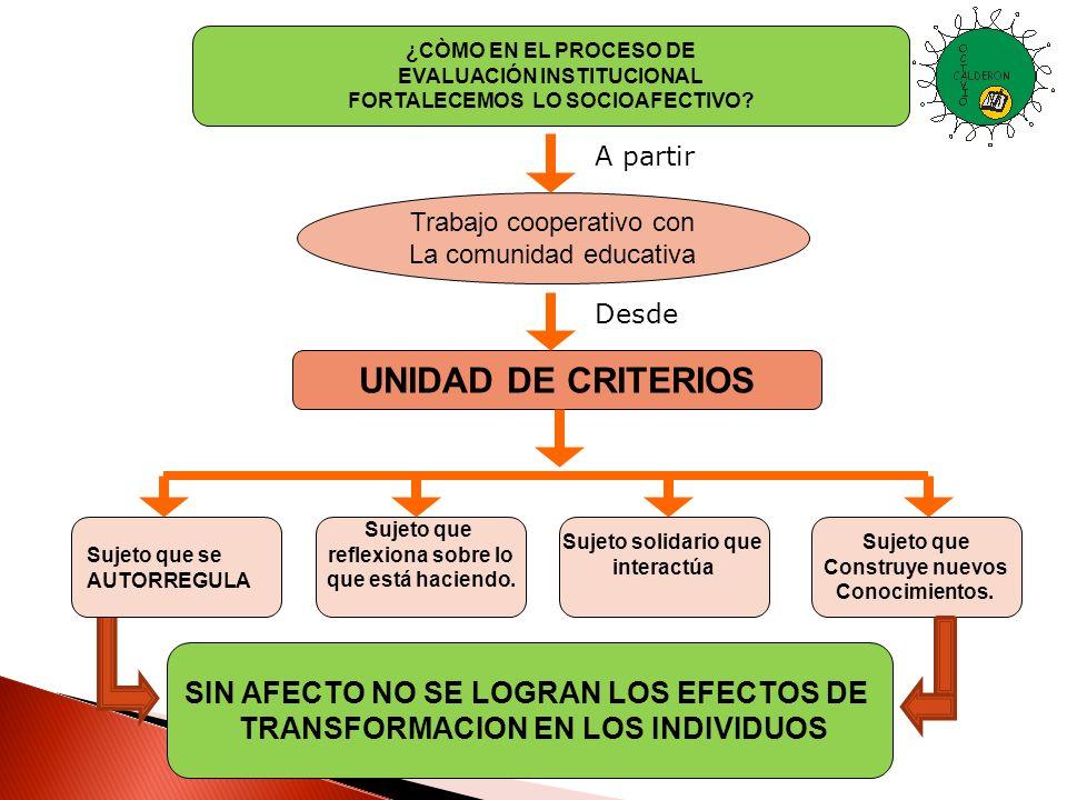 ¿CÒMO EN EL PROCESO DE EVALUACIÓN INSTITUCIONAL FORTALECEMOS LO SOCIOAFECTIVO? Trabajo cooperativo con La comunidad educativa UNIDAD DE CRITERIOS Suje