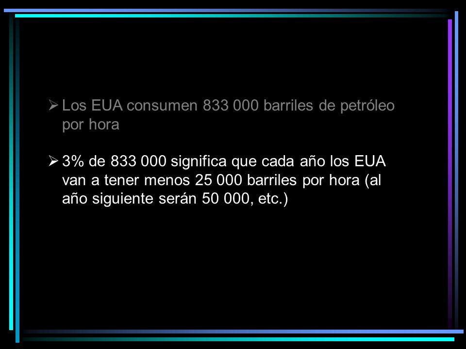 3% de 833 000 significa que cada año los EUA van a tener menos 25 000 barriles por hora (al año siguiente serán 50 000, etc.)