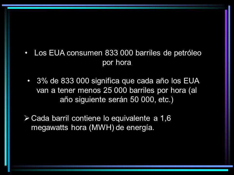 Los EUA consumen 833 000 barriles de petróleo por hora 3% de 833 000 significa que cada año los EUA van a tener menos 25 000 barriles por hora (al año siguiente serán 50 000, etc.) Cada barril contiene lo equivalente a 1,6 megawatts hora (MWH) de energía.