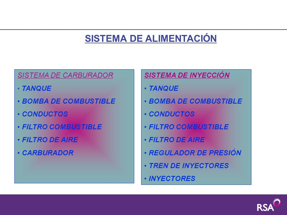 SISTEMA DE ALIMENTACIÓN SISTEMA DE CARBURADOR TANQUE BOMBA DE COMBUSTIBLE CONDUCTOS FILTRO COMBUSTIBLE FILTRO DE AIRE CARBURADOR SISTEMA DE INYECCIÓN