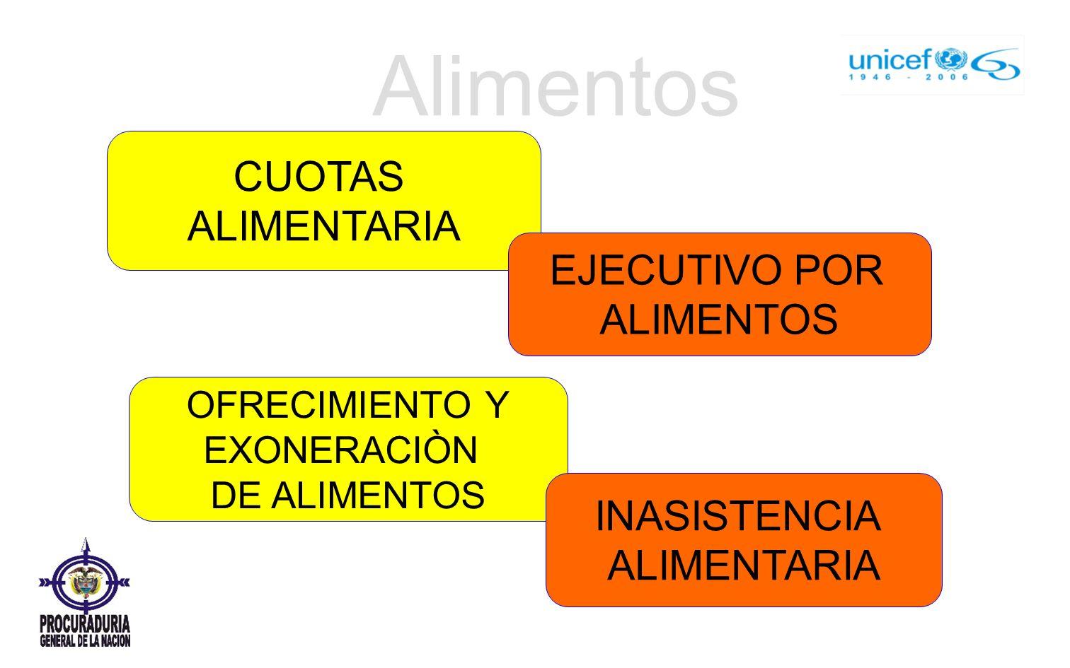 CUOTAS ALIMENTARIA Alimentos EJECUTIVO POR ALIMENTOS OFRECIMIENTO Y EXONERACIÒN DE ALIMENTOS INASISTENCIA ALIMENTARIA