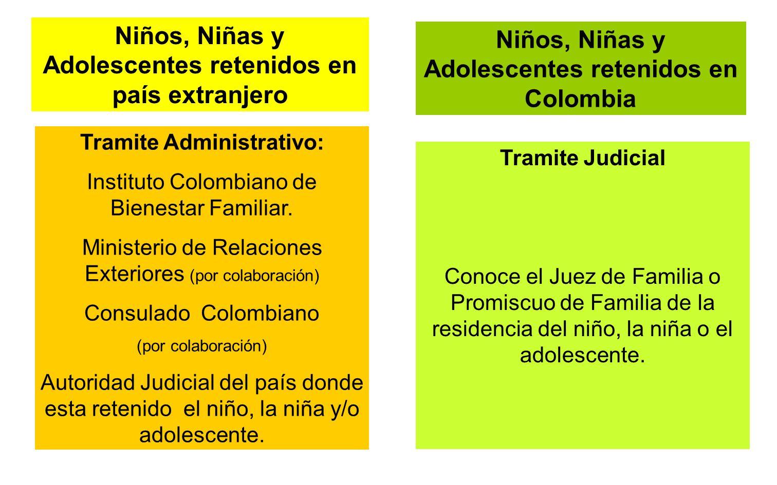 Tramite Administrativo: Instituto Colombiano de Bienestar Familiar. Ministerio de Relaciones Exteriores (por colaboración) Consulado Colombiano (por c