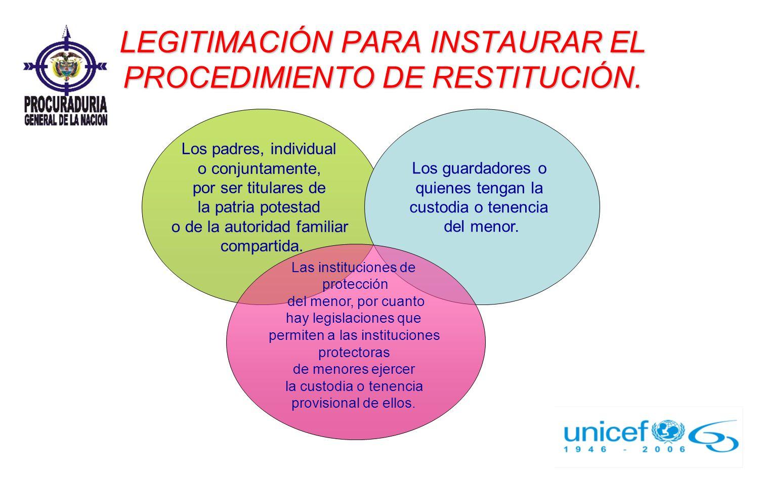 LEGITIMACIÓN PARA INSTAURAR EL PROCEDIMIENTO DE RESTITUCIÓN. Los padres, individual o conjuntamente, por ser titulares de la patria potestad o de la a