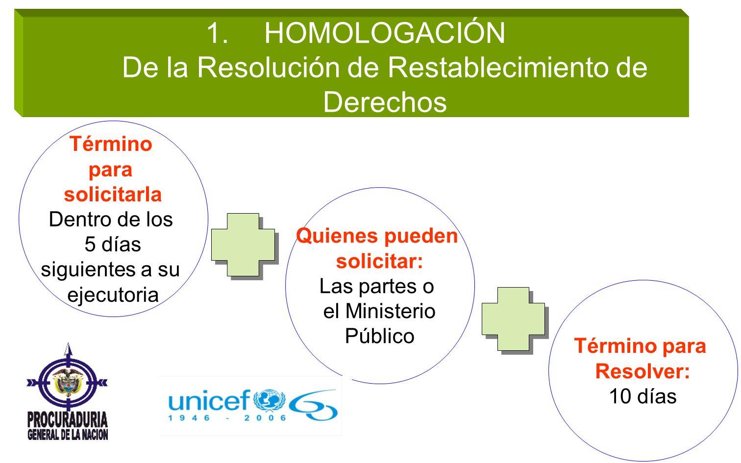 1.HOMOLOGACIÓN De la Resolución de Restablecimiento de Derechos Término para solicitarla Dentro de los 5 días siguientes a su ejecutoria Quienes puede