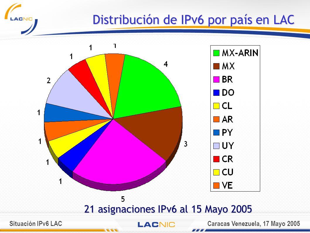 Situación IPv6 LACCaracas Venezuela, 17 Mayo 2005 Distribución de IPv6 por país en LAC 21 asignaciones IPv6 al 15 Mayo 2005