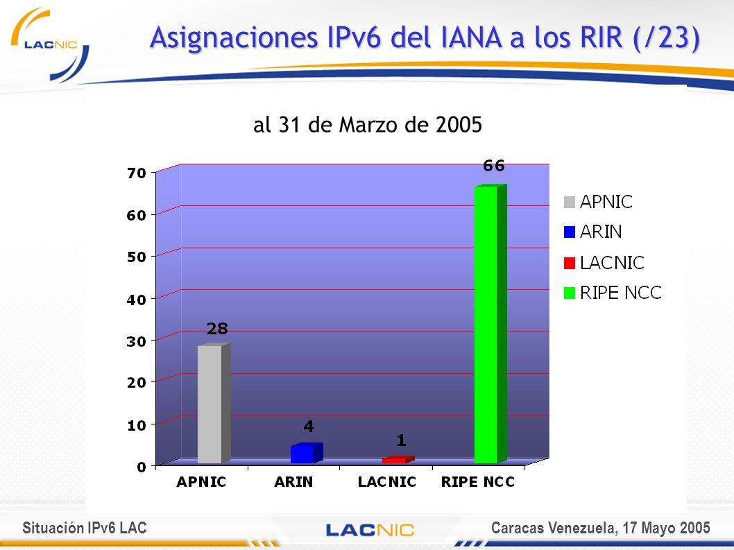 Situación IPv6 LACCaracas Venezuela, 17 Mayo 2005 Asignaciones IPv6 del IANA a los RIR (/23) al 31 de Marzo de 2005
