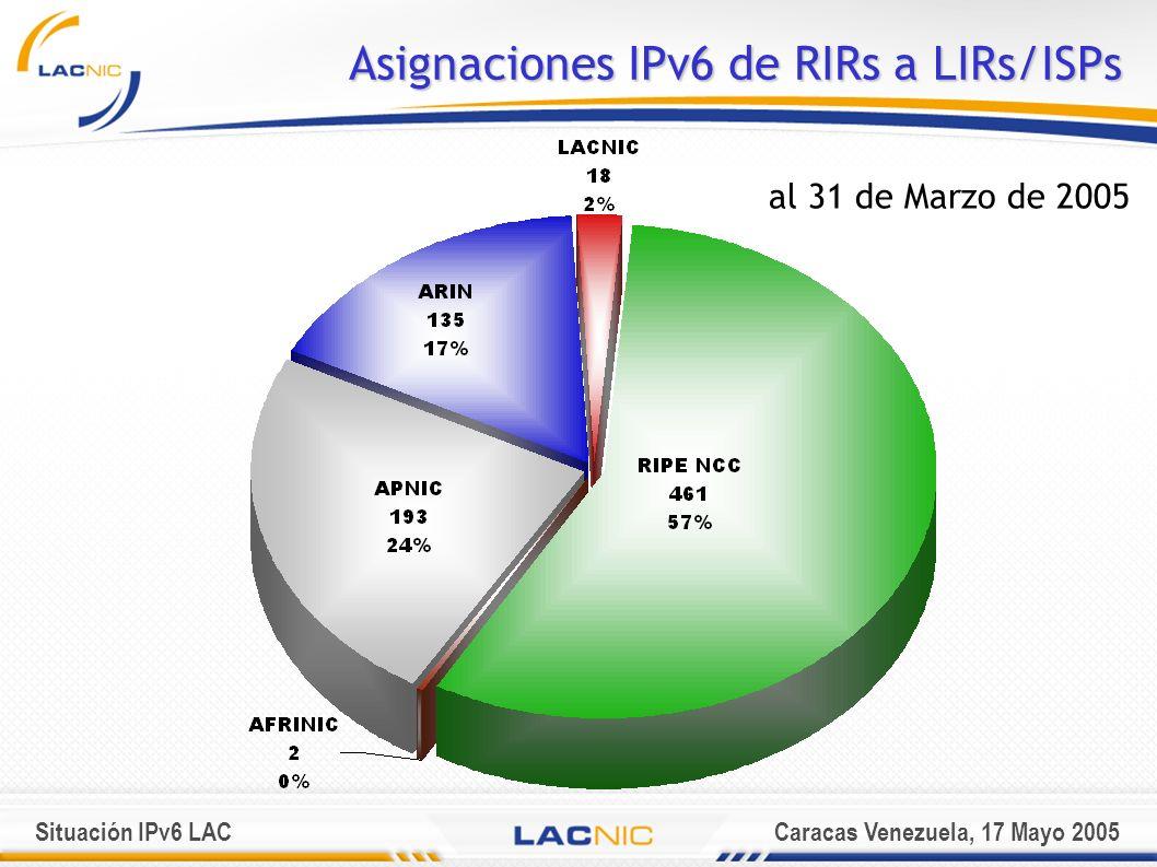 Situación IPv6 LACCaracas Venezuela, 17 Mayo 2005 AsignacionesIPv6 deRIRs a LIRs/ISPs Asignaciones IPv6 de RIRs a LIRs/ISPs al 31 de Marzo de 2005