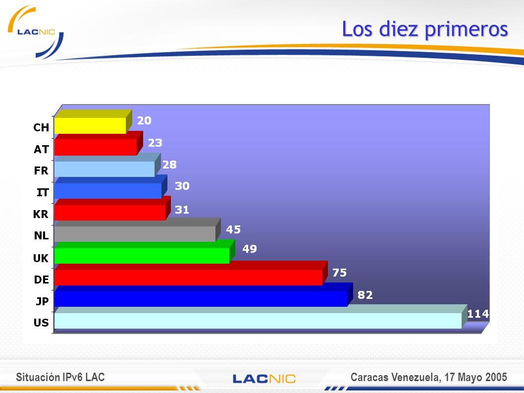 Situación IPv6 LACCaracas Venezuela, 17 Mayo 2005 Los diez primeros