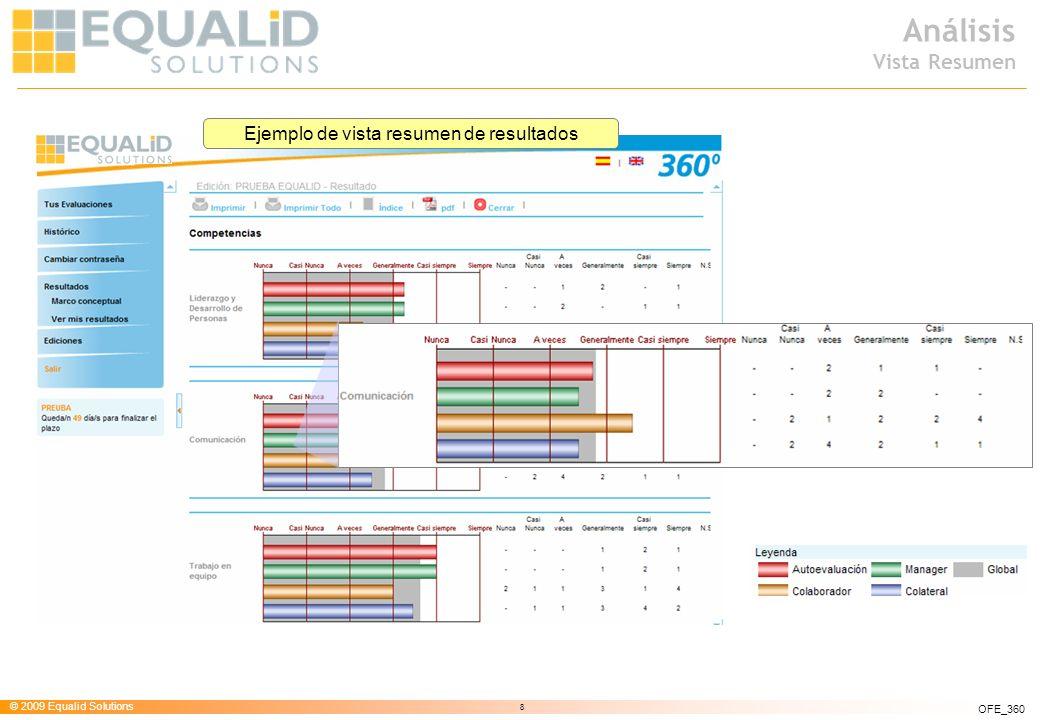 © 2009 Equalid Solutions 8 OFE_360 Análisis Vista Resumen Ejemplo de vista resumen de resultados