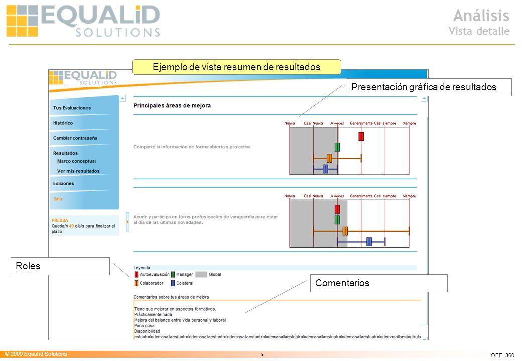 © 2009 Equalid Solutions 9 OFE_360 Análisis Vista detalle Comentarios Presentación gráfica de resultados Roles Ejemplo de vista resumen de resultados