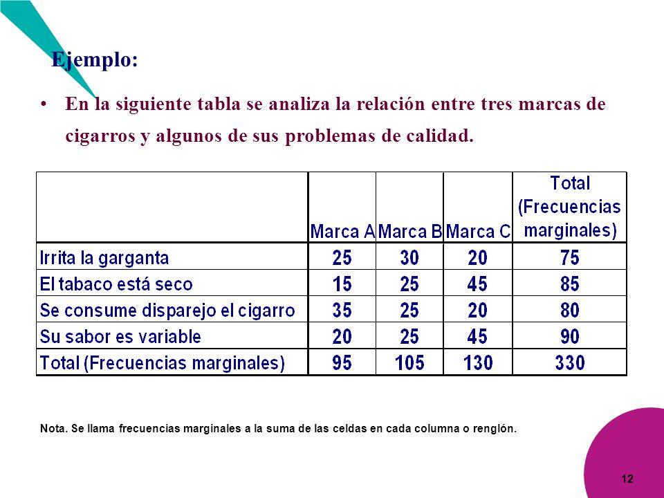12 Ejemplo: En la siguiente tabla se analiza la relación entre tres marcas de cigarros y algunos de sus problemas de calidad. Nota. Se llama frecuenci