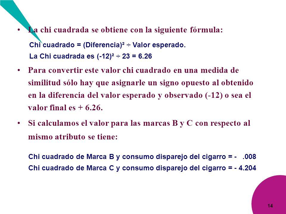 14 La chi cuadrada se obtiene con la siguiente fórmula: Chi cuadrado = (Diferencia)² ÷ Valor esperado. La Chi cuadrada es (-12)² ÷ 23 = 6.26 Si calcul