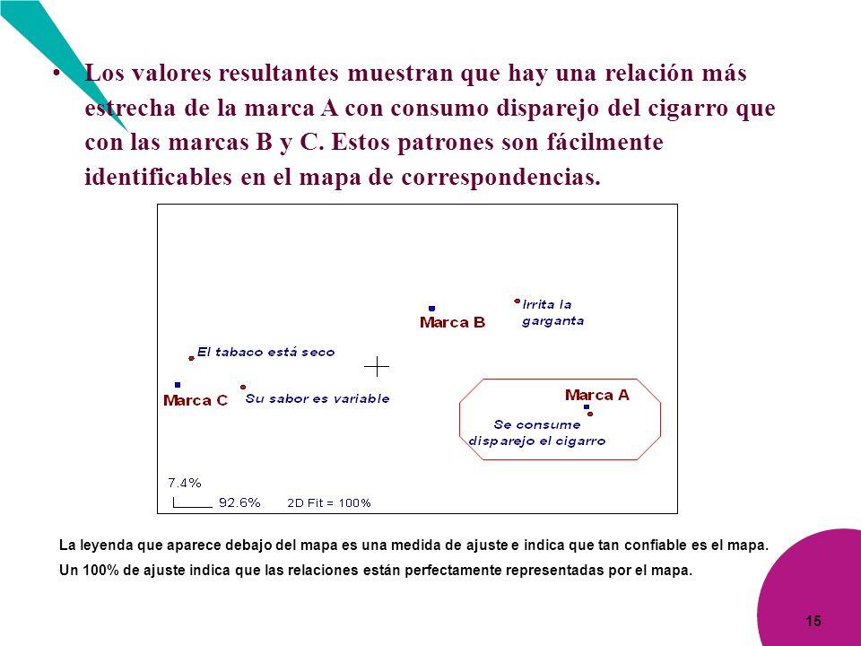 15 Los valores resultantes muestran que hay una relación más estrecha de la marca A con consumo disparejo del cigarro que con las marcas B y C. Estos