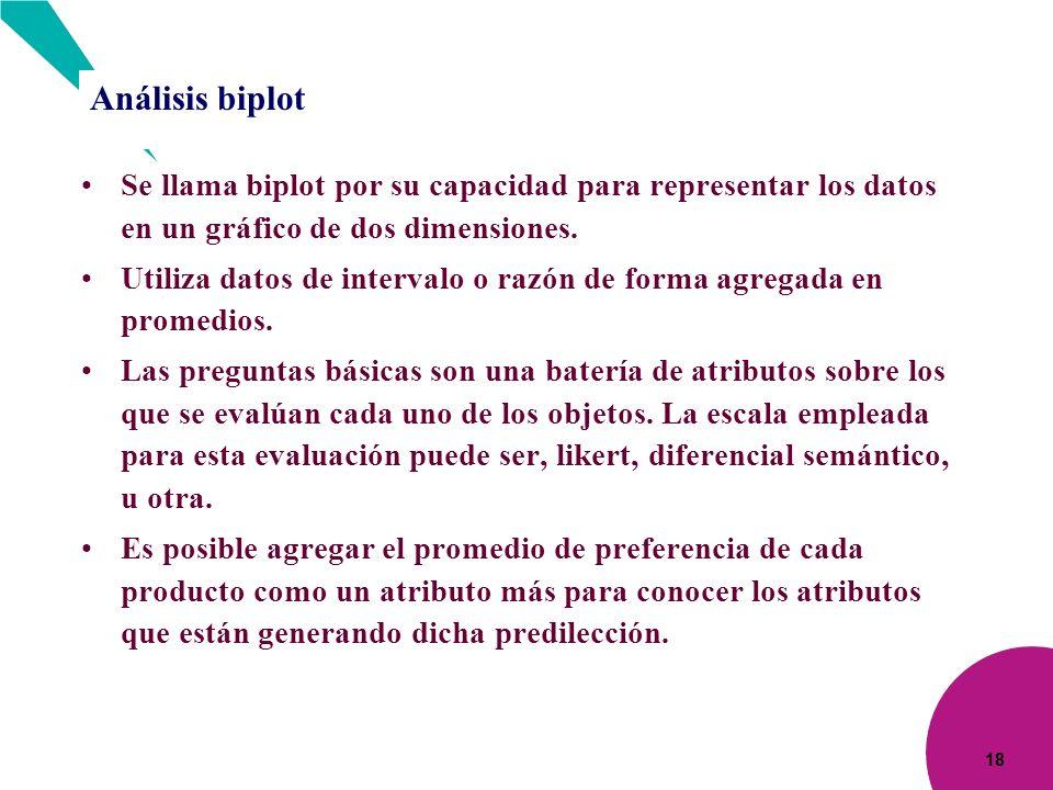 18 Análisis biplot Se llama biplot por su capacidad para representar los datos en un gráfico de dos dimensiones. Utiliza datos de intervalo o razón de