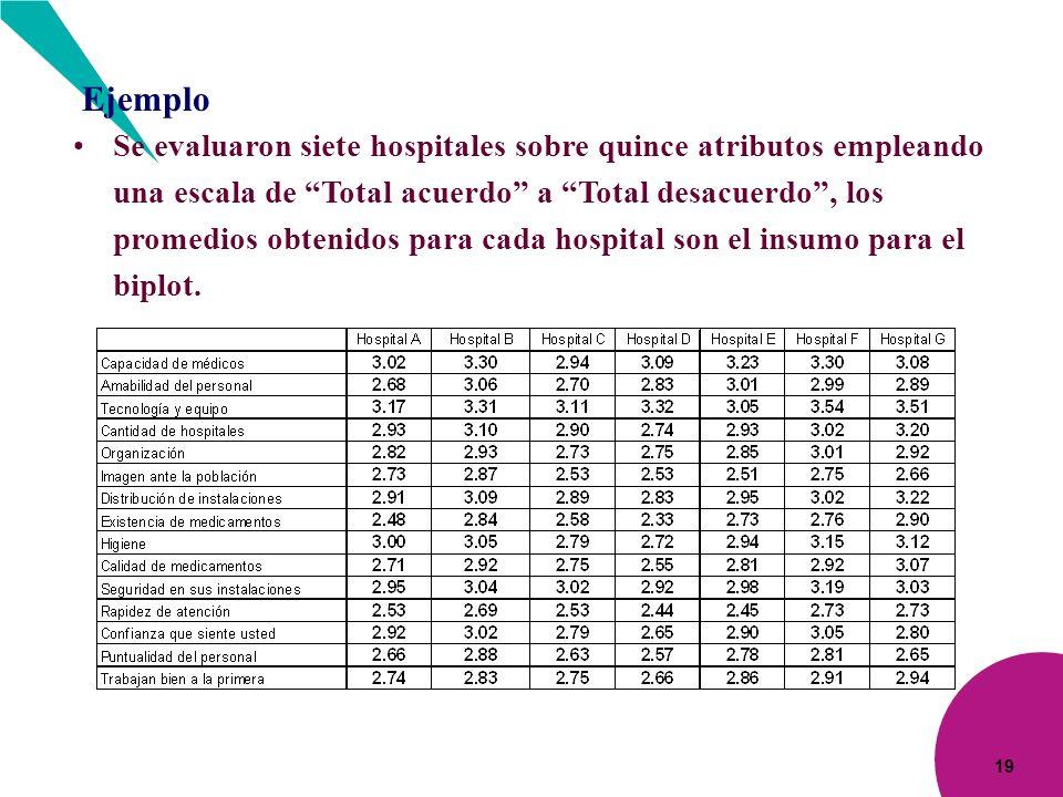 19 Escala donde 1 es Pésimo y 5 Excelente Ejemplo Se evaluaron siete hospitales sobre quince atributos empleando una escala de Total acuerdo a Total d