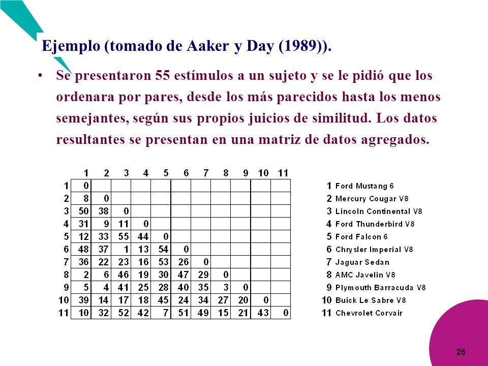 26 Ejemplo (tomado de Aaker y Day (1989)). Se presentaron 55 estímulos a un sujeto y se le pidió que los ordenara por pares, desde los más parecidos h