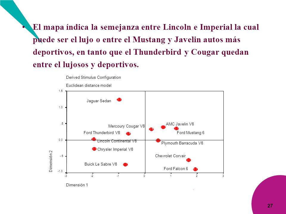 27 El mapa índica la semejanza entre Lincoln e Imperial la cual puede ser el lujo o entre el Mustang y Javelin autos más deportivos, en tanto que el T
