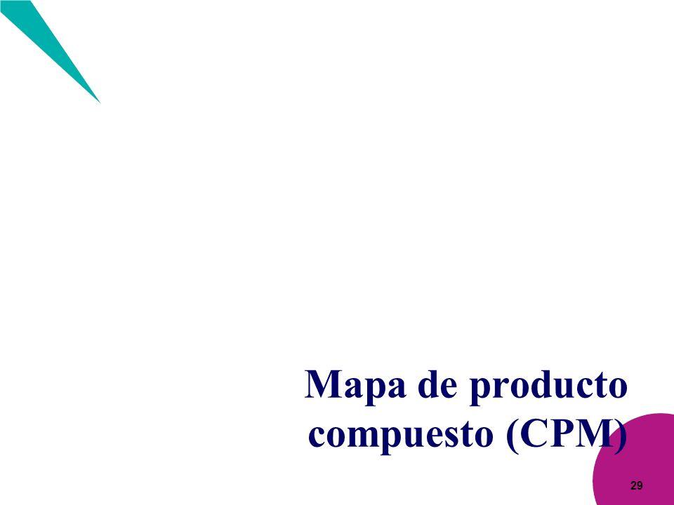 29 Mapa de producto compuesto (CPM)