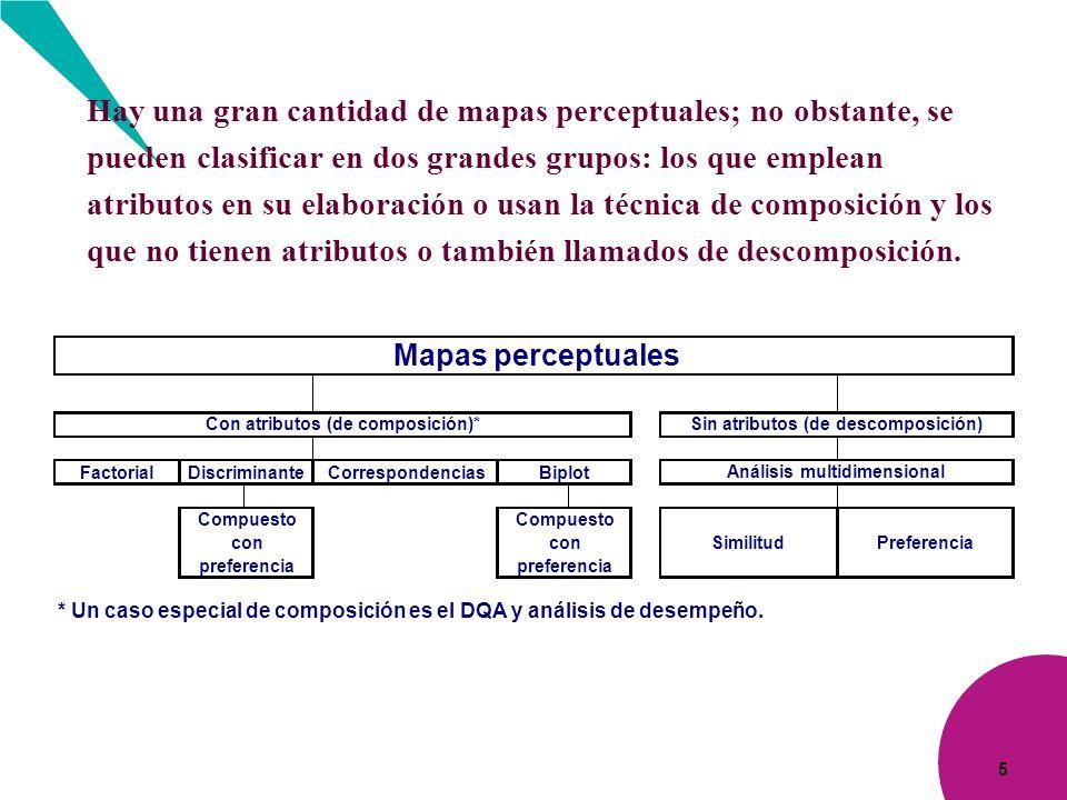 5 Hay una gran cantidad de mapas perceptuales; no obstante, se pueden clasificar en dos grandes grupos: los que emplean atributos en su elaboración o
