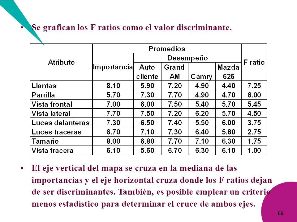 55 Se grafican los F ratios como el valor discriminante. El eje vertical del mapa se cruza en la mediana de las importancias y el eje horizontal cruza