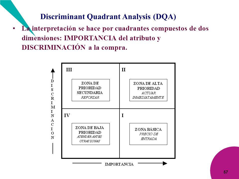 57 La interpretación se hace por cuadrantes compuestos de dos dimensiones: IMPORTANCIA del atributo y DISCRIMINACIÓN a la compra. Discriminant Quadran