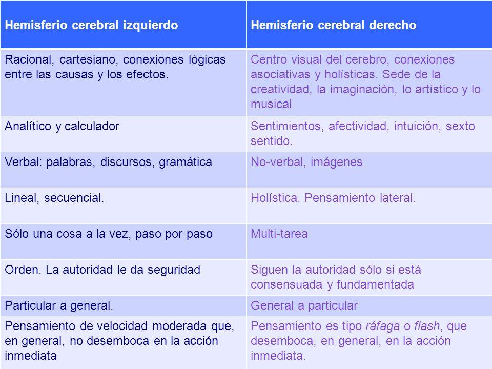 2. Una sincronización natural de ambos hemisferios cerebrales Es decir que manejan por igual sus hemisferios cerebrales derecho e izquierdo Glándula P
