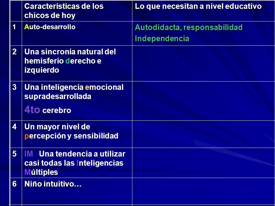 Características de los chicos de hoy Lo que necesitan a nivel educativo 1Auto-desarrollo 2Una sincronía natural del hemisferio derecho e izquierdo 3Un