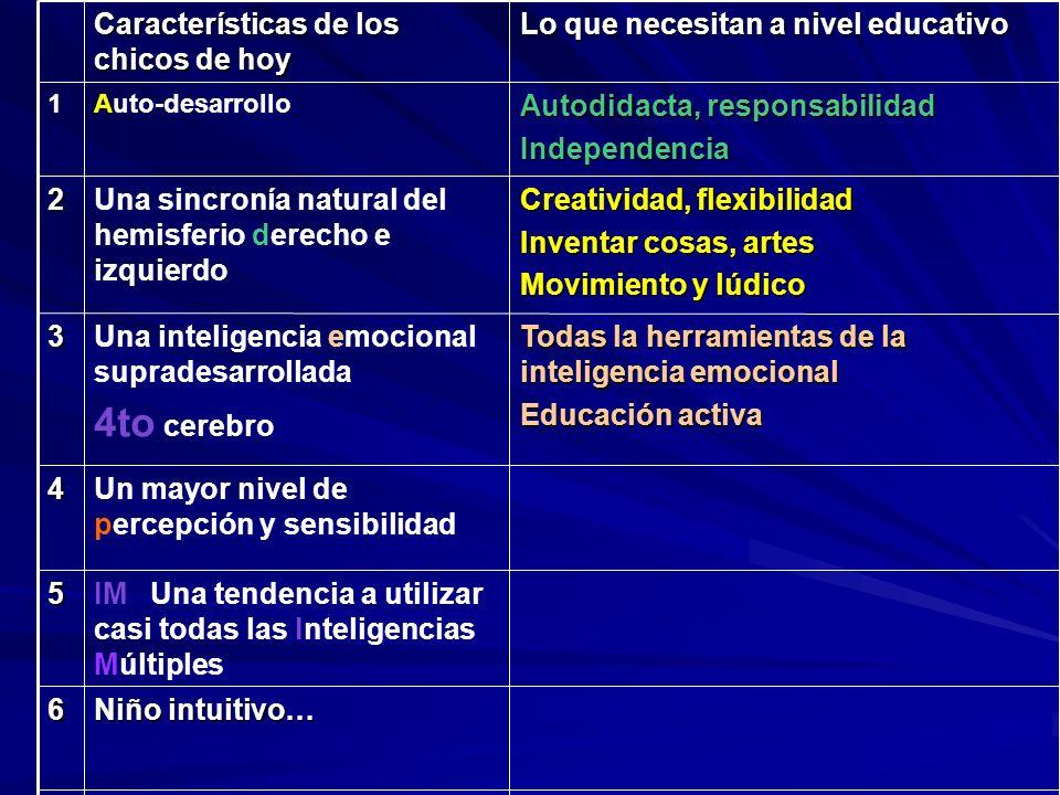 Características de los chicos de hoy Lo que necesitan a nivel educativo 1Auto-desarrollado Autodidacta, responsabilidad Independencia 2Una sincronía n