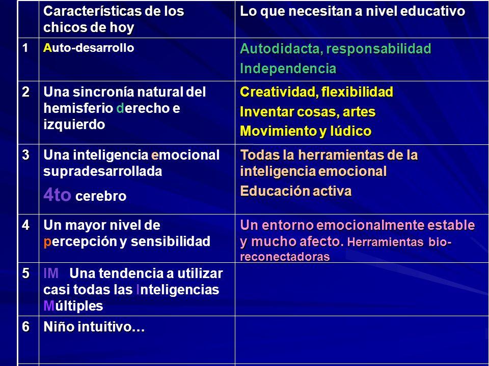Características de los chicos de hoy Lo que necesitan a nivel educativo 1Auto-desarrollo Autodidacta, responsabilidad Independencia 2Una sincronía nat